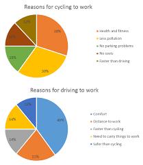 Ielts Exam Preparation Pie Chart