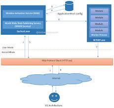 Internet Information Service Architecture