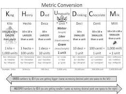 King Henry Math Chart Metric Conversion King Henry Died By Drinking Chocolate Milk