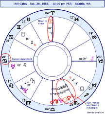 Bill Gates Birth Chart Gates Bill Natal Stariq Com