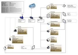 photo    visio qgs network diagram  sanitized visio qgs network diagram  sanitized
