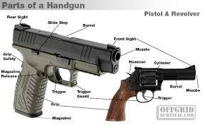 Firearm Basics Basic Parts Of A Gun
