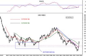 U S Dollar Index Usdx Gold Eagle