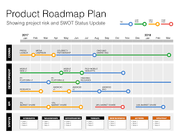 Keynote Roadmap Template With Swot Pestle