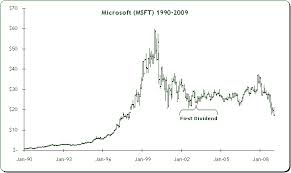 Microsoft Dividens Introduction To Stock Market Investment
