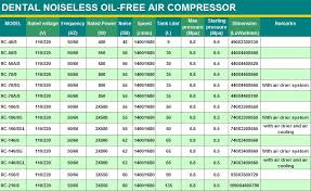 air compressor oil weight. Brilliant Air Dental Medical Piston Mute Oil Free Portable Air Compressors Silent  Compressor With Dry System And Air Compressor Oil Weight