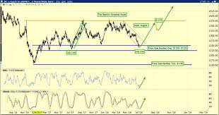 Gold Chart Technical Indicators Stewart Thomson Gold In July Is The Time To Buy Silver