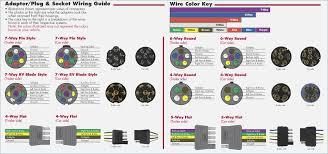 bargman wiring diagram artechulate info bargman breakaway switch wiring diagram bargman 54 67 525 7 way plug wiring kit