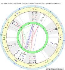 Birth Chart Tony Joseph Sagittarius Zodiac Sign Astrology