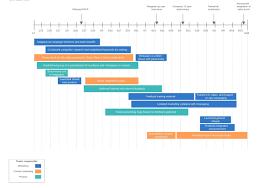 grant chart timeline template gantt chart maker lucidchart