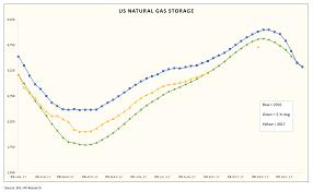 Natural Gas Storage Chart Weekly Natural Gas Storage Report Seeking Alpha