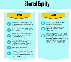 06.05.2014-Shared Equity pros and cons