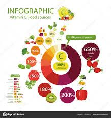 Vitamin C Food Sources Chart Vitamin C Or Ascorbic Acid Stock Vector Alfaolga 179196618