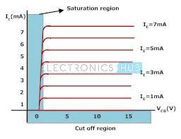Transistor Configuration Comparison Chart Different Configurations Of Transistors Common Emitter