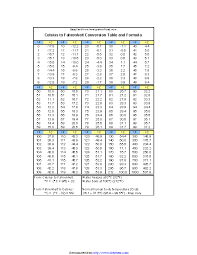 Celsius To Fahrenheit Formula Chart Celsius To Fahrenheit Conversion Table And Formula Pdfsimpli
