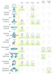 different lighting fixtures. Types Of Light Fixtures In The Ceiling Lighting Landscape Different Bathroom Vanity Lights .