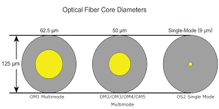 Fiber Optic Cable Diameter Chart Single Mode Vs Multimode Fiber Whats The Difference Fs