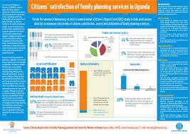 Citizen Report Card Data Chart On Family Planning In Uganda
