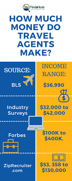 how much money travel agents make