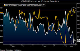 Grayscale bitcoin trust (btc) (us:gbtc) has 60 institutional owners and shareholders that have filed 13d/g or 13f forms with the securities exchange commission (sec). Grayscale Discount Might Signal Start Of Fresh Bitcoin Rally Bloomberg S Mcglone Says