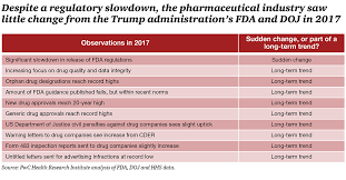 Trump Administration Departures Chart The Trump Administration Implications For Pharma Pwc