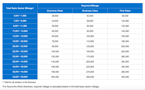 Ana Redeem Chart How To Book Round The World Tickets Using Amex Points