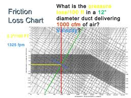 Friction Chart For Round Duct Cem 350 Hvac Distribution Systems Sizing 10 2016
