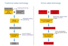 World Leading Wet Wear Resistant Rubber Technology Wear