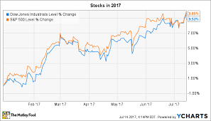Dow Jones 52 Week Chart 3 Things To Watch In The Stock Market This Week The Motley