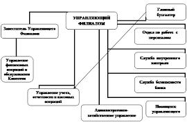 Отчет по практике Финансовый анализ филиала банка Организационная структура Филиала ОАО УРАЛСИБ в г Красноярск