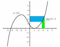 What Is A Limit In Math Magoosh High School Blog