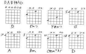 Guitar Chords In Open D Tuning Slash Chart Pdf Newscellar Info