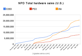 Npd 2009 Sales Figures Video Game Sales Wiki Fandom