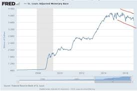 Chart The Federal Reserve Is Deflating Canadian Market
