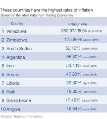 Zimbabwe Inflation Chart These Are The Countries With The Highest Inflation World