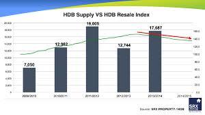 Hdb Resale Price Index Chart Hdb Pertama Com
