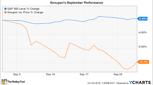 Why Groupon Stock Lost 12 In September Nasdaq