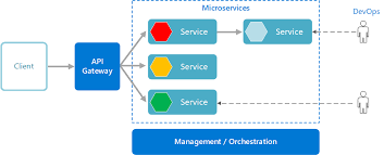 Building Microservices On Azure Microsoft Docs