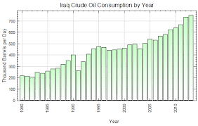 Diesel Engine Oil Consumption Chart Iraq Crude Oil Consumption By Year Thousand Barrels Per Day