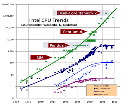 Future Of Vlsi Graph Showing Future Of Vlsi Technology In