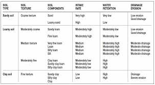 Soil Characteristics Chart Understanding Your Soil Rain Bird