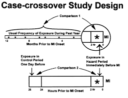 Case Crossover Design Triggering Of Acute Myocardial Infarction Onset By Episodes