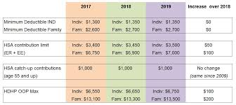 2019 Hsa Contribution Limits Chart Irs Increases Some Hsa Limits For 2019 Employee Benefits I