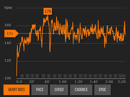 Target Bpm Chart The Karvonen Formula To Calculate Heart Rate Zones Run And