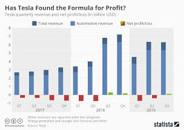 Chart Has Tesla Found The Formula For Profit Statista