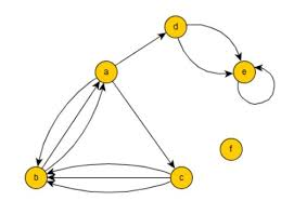 Examples Of Adjacency Matrices