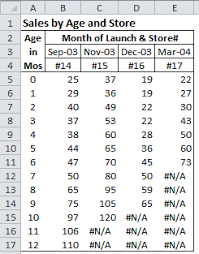 Use Common Age Excel Charts To Compare Performance For The