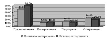 Дипломная работа Влияние детско родительских отношений в семье на  Дипломная работа Влияние детско родительских отношений в семье на межличностные отношения старших дошкольников ru