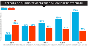 Concrete Curing Time Chart Concrete Curing Temperature Makes A Difference Powerblanket