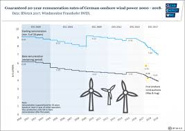 The State Of Auctions In Germany Energy Transition